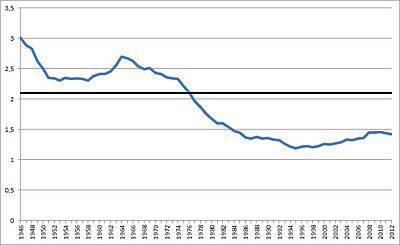 Continua la flessione demografica in Italia, come influiscono gli aborti?